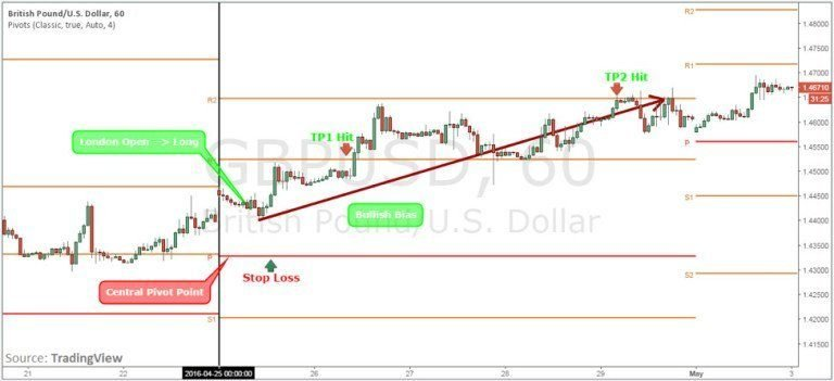 forex-pivot-points-3-768x351