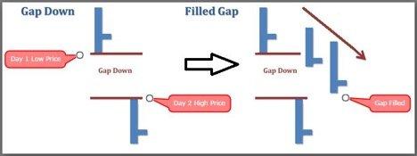 gap-down