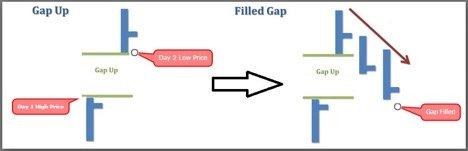 gap-up