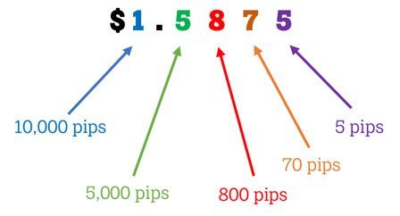 Como calcular 0001 pip forex