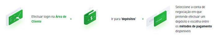 XTB Deposito