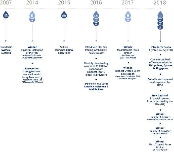 axi-timeline