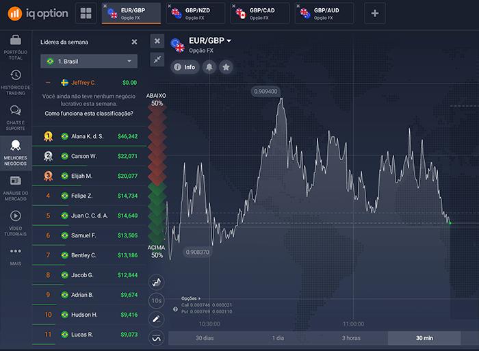iqoption-social-trading-brazil